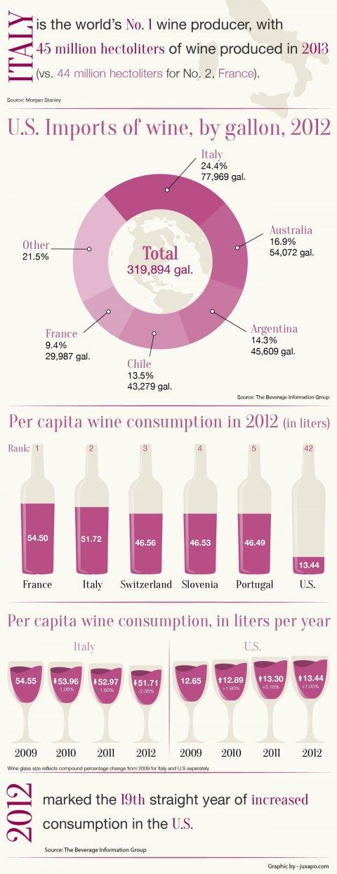 Wine Graph