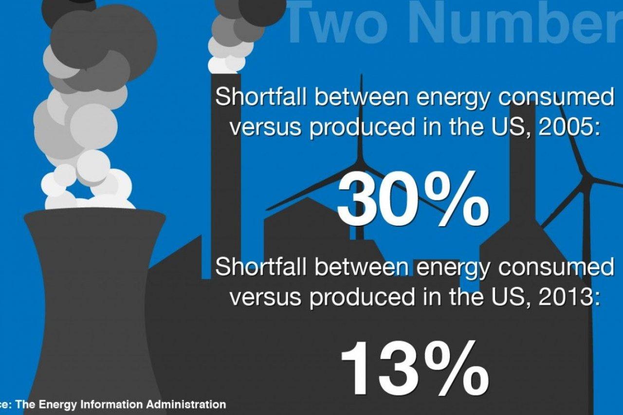 EnergyConsumption