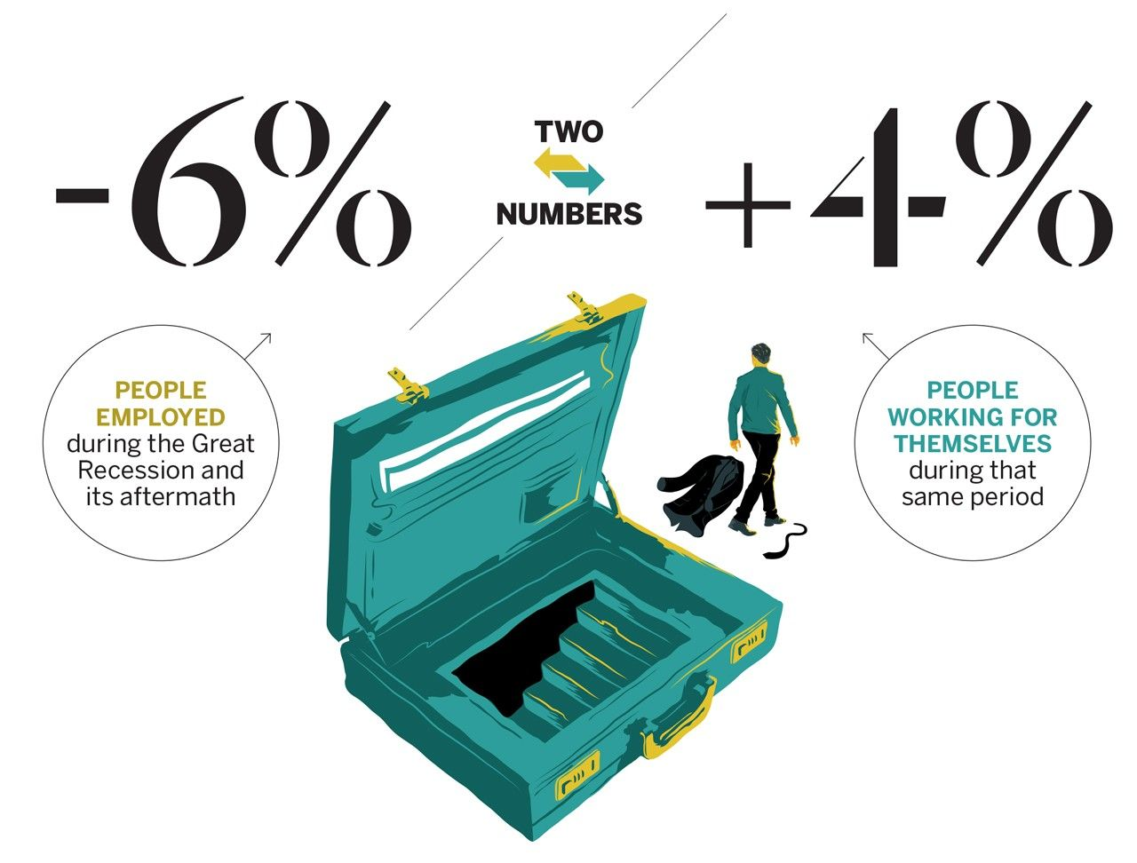 Two Numbers Employed vs Self-Employed