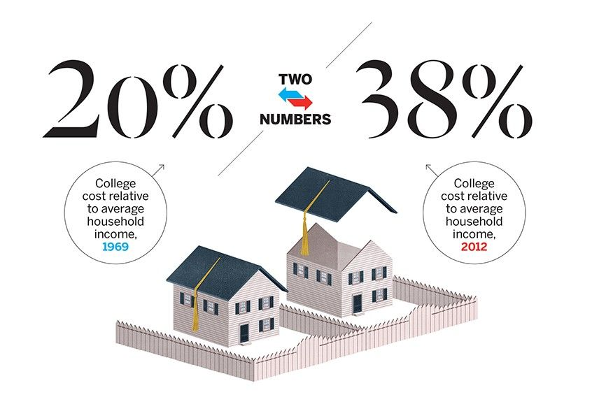 Two Numbers Cost of College