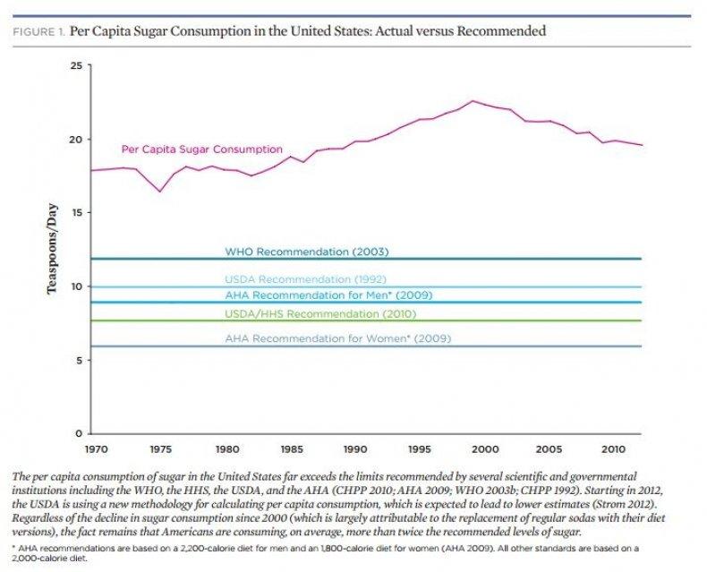 Sugar Consumption graph
