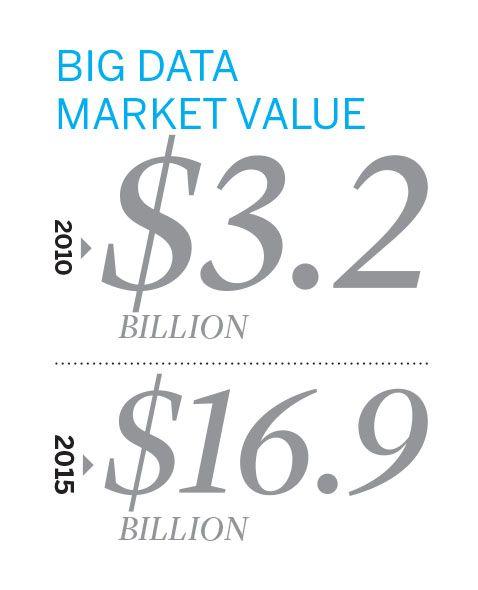 Big Data Market Value