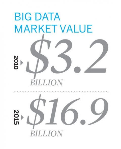 Big Data Market Value