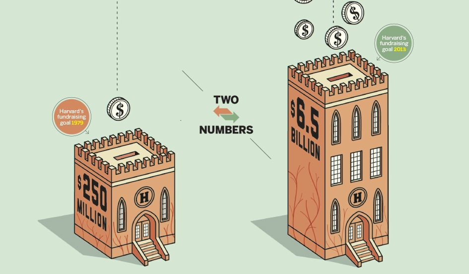 Two Numbers Harvard University