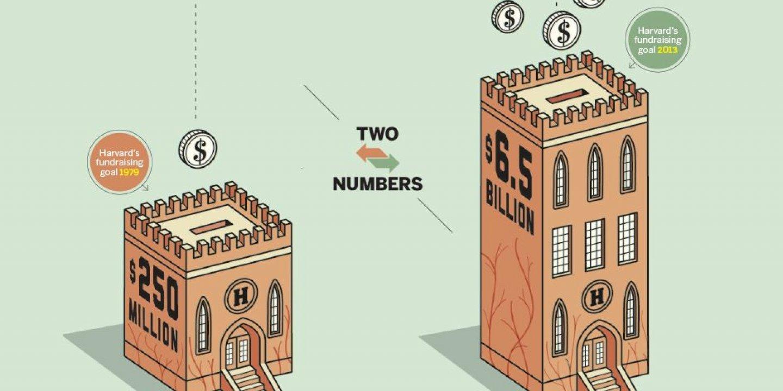 Two Numbers Harvard University