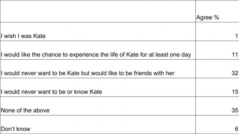Kate statements table women