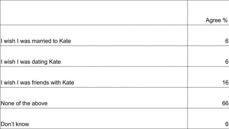 Kate statements men table