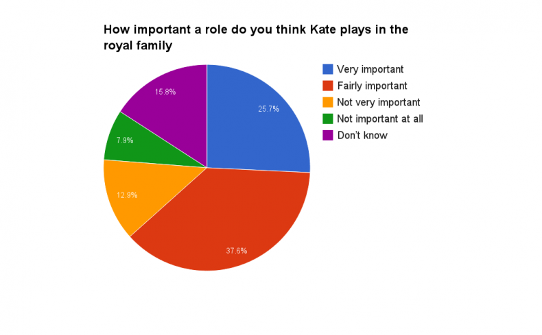 kate royal family role chart