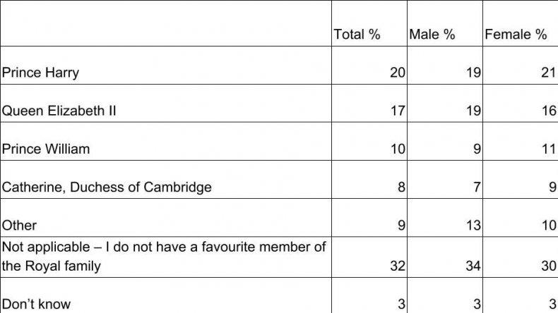 Kate fave royal table %