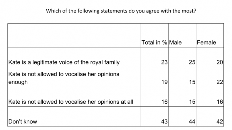 Kate opinions table
