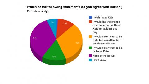Kate statements women chart 2