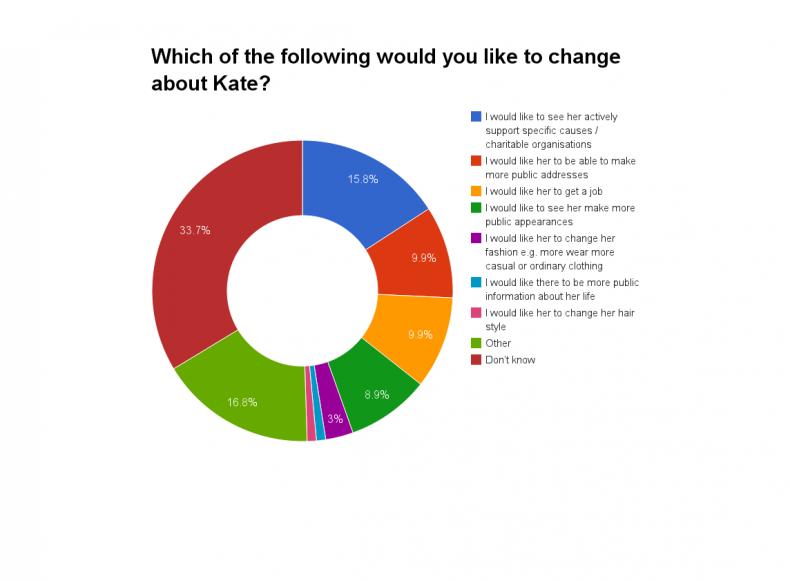 kate change chart 2