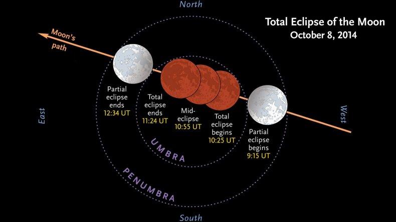 10-8-14 Lunar eclipse stages diagram