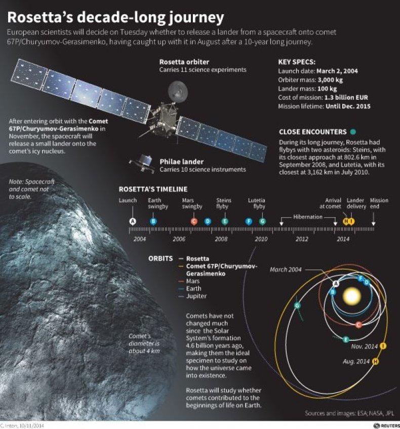11_12_Rosetta_graphic