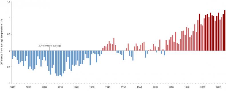 annual temp chart