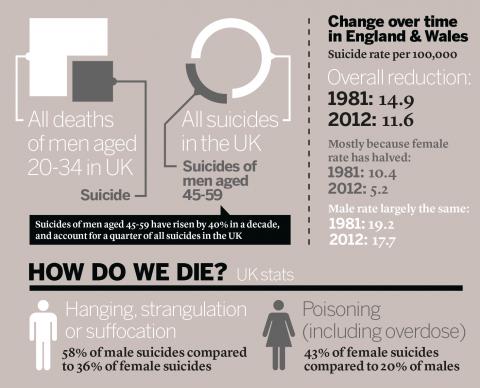 UK Suicide
