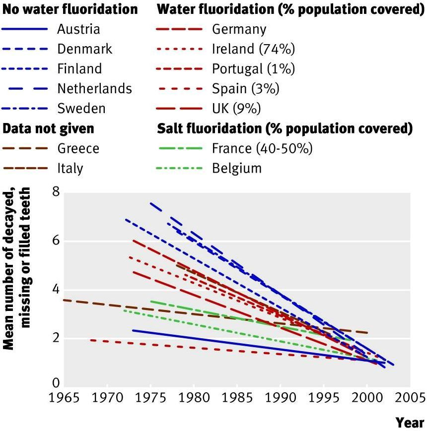 water-fluoridation-cavities.JPG