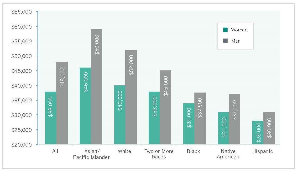 3-16-15 Gender pay gap race