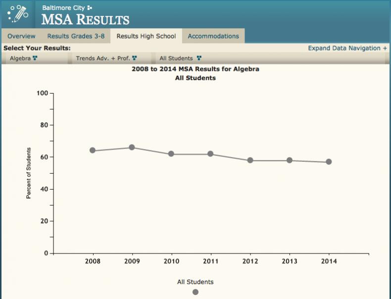MSA results