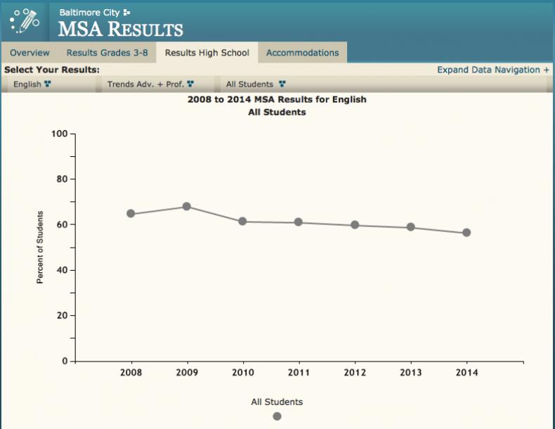 MSA results 2
