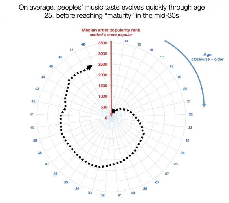 Evolution of music taste