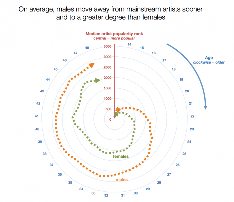 Moving away from mainstream artists male female