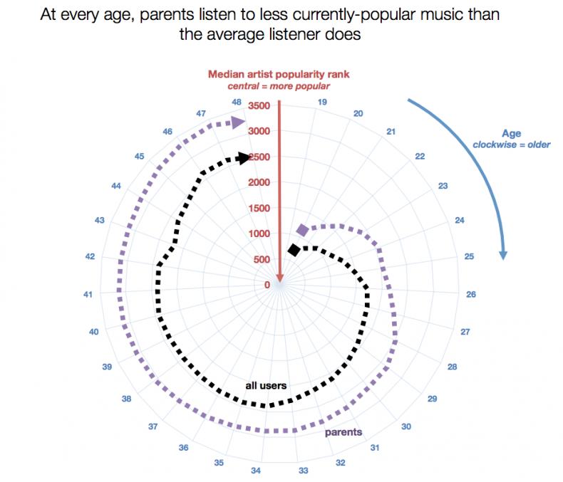 Parents_pop music
