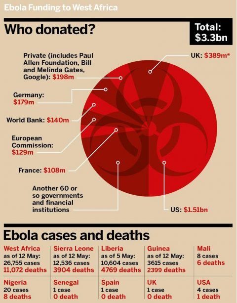 05192015_EbolaFunding