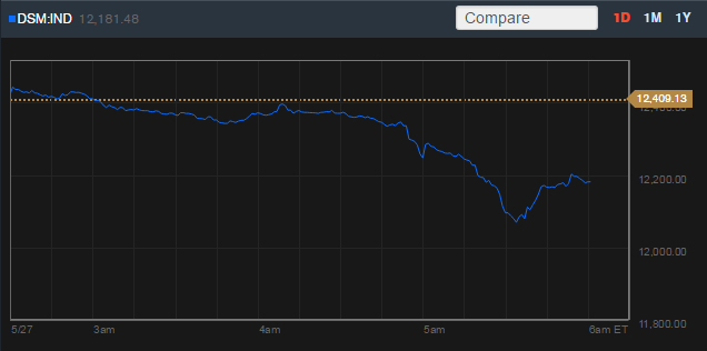 The Qatari stock market is down after corruption charges against FIFA.