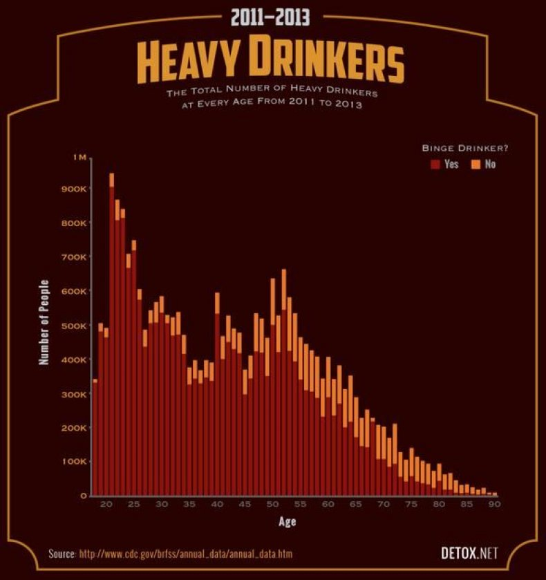 heavy-drinkers-by-age