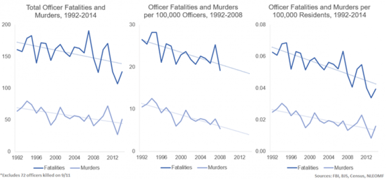 fatalities-and-murders-all-1992-2014