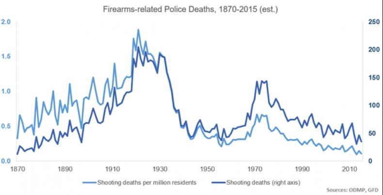 shooting-deaths-1870-2015