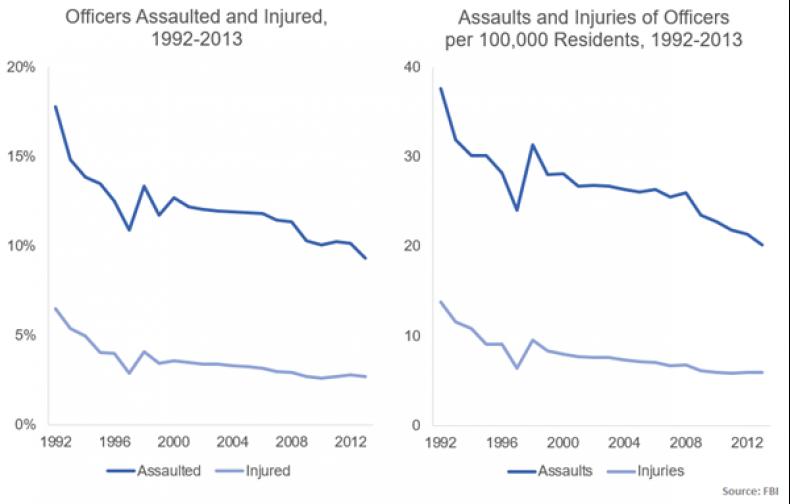 assaults-and-injuries-1992-2013-fbi-leoka