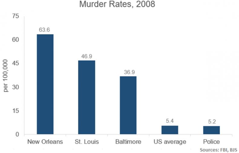 cities-murders-police