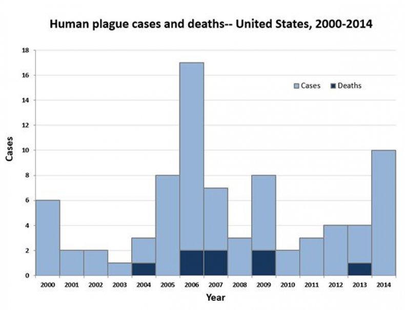 Plague2
