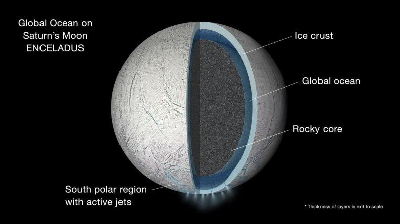 Enceladus diagram