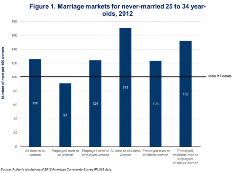 marriage market