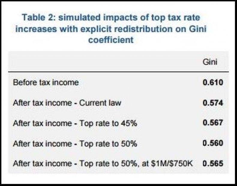 inequality gini coefficient