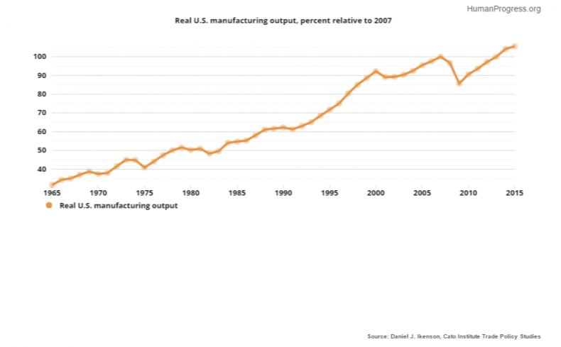 10_23_ManufacturingOutput_01