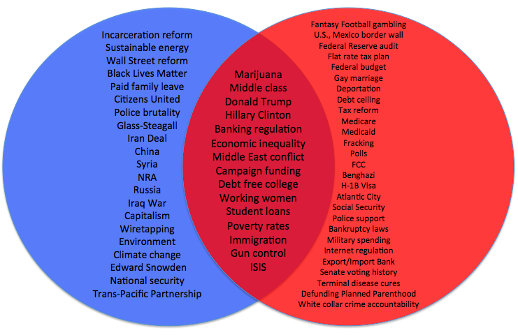Chart how the republican cnbc debate topics compared with the first