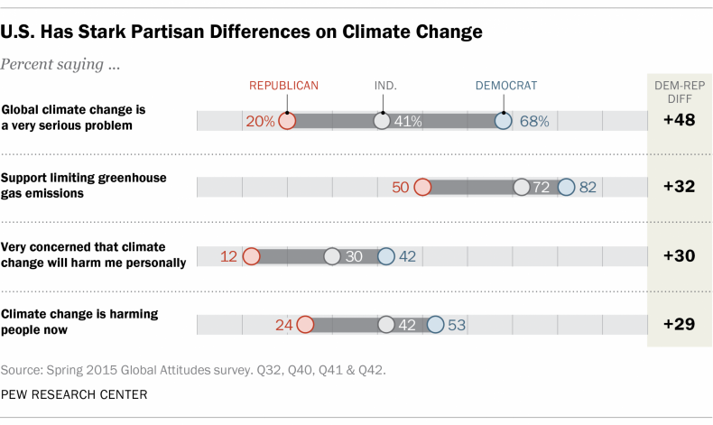 US Differences in Attitudes about Climate Change between Republicans and Democrats