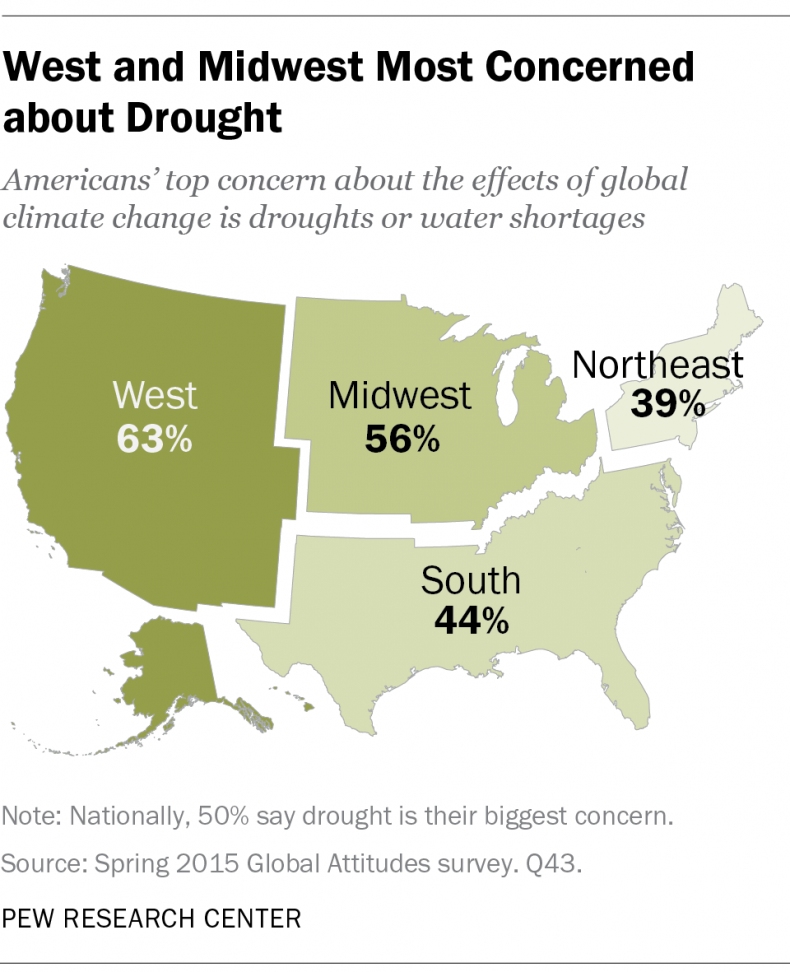 West and Midwest Most Concerned About Drought