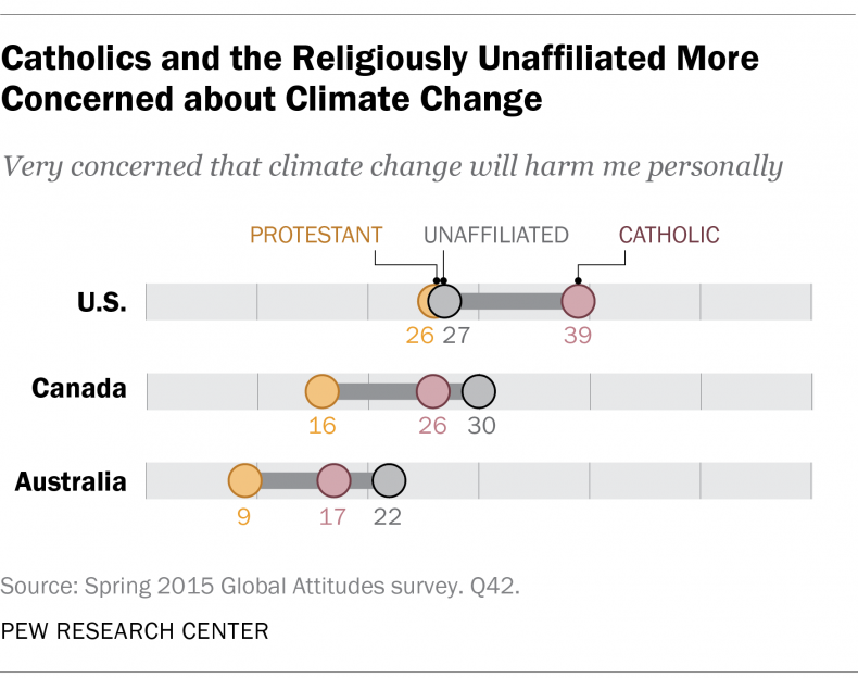 Catholics and the Religiously Unaffiliated More Concerned