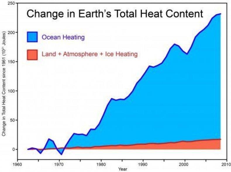 Oceans-warming