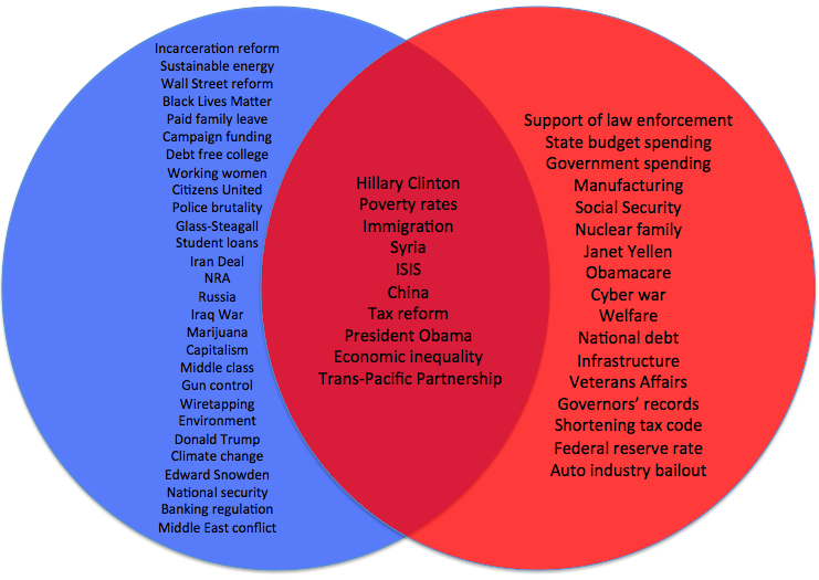 compare democrats republicans essay Federalists vs democratic republicans this is very similar to the present day democrats in the us contributing figures for the democratic republicans.