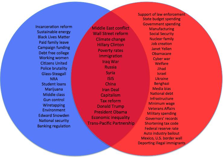 democrat and republican parties essay
