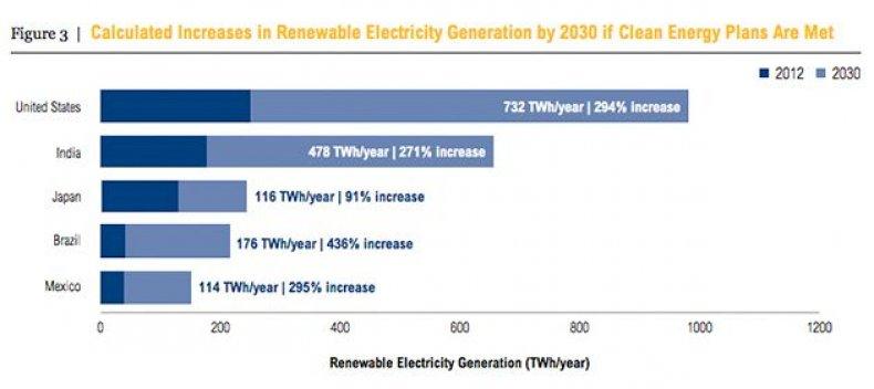 generation-increase