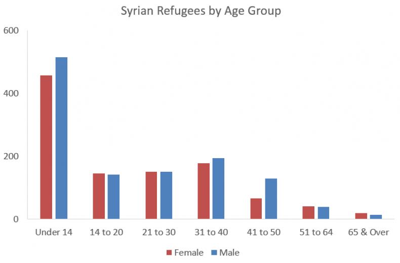 syrianref01