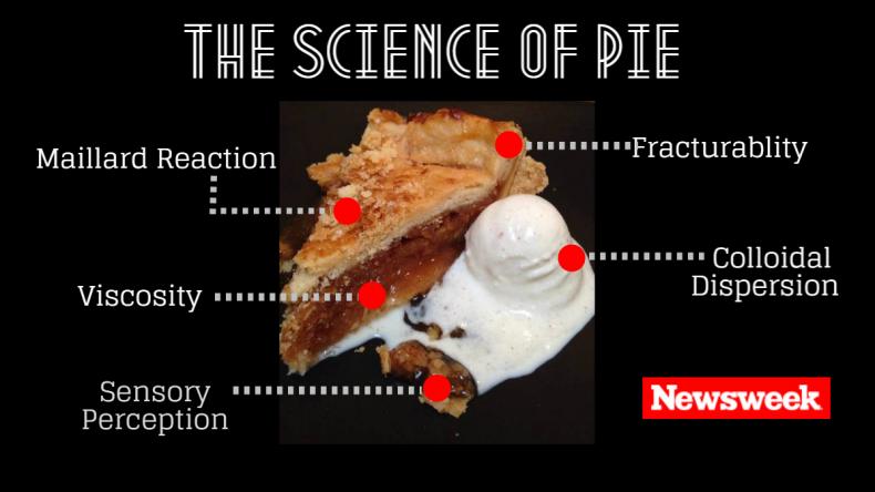 Pie Science2