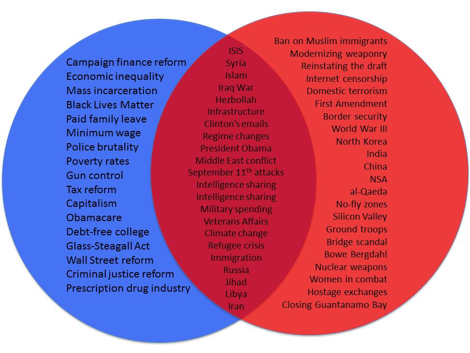 ... Republican Debate in Las Vegas Compared to the Last Democratic Debate
